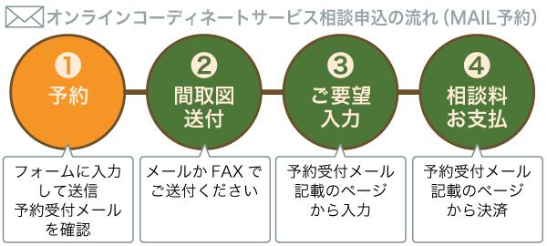 オンラインコーディネート 相談フロー STEP1
