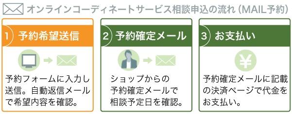 オンラインコーディネート申込ステップ